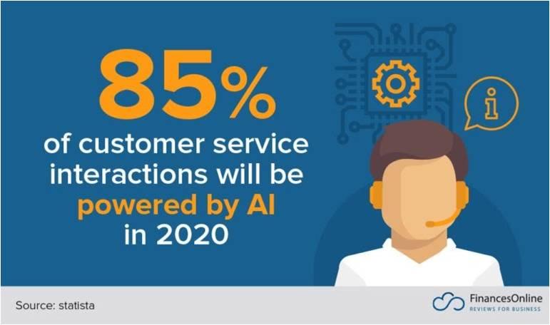 企業はなぜカスタマーサービスの自動化に投資すべきなのか
